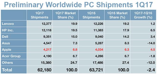 Prodej PC