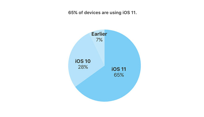 systém iOS 11